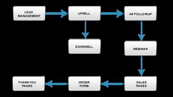 Funnel Builder - Which One to Choose?