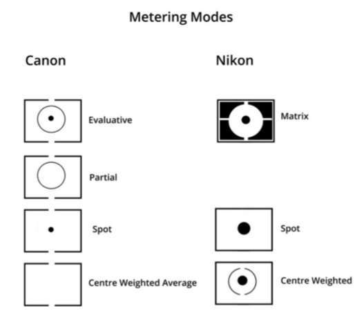 Photography 101: What are Metering Modes and Histogram?