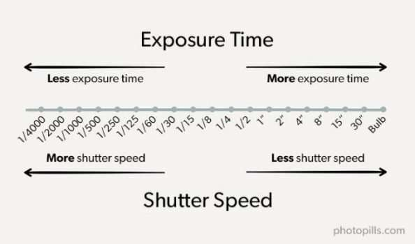 Photography 101: What is Exposure
