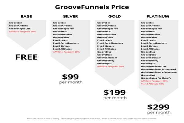 GrooveFunnels payment plan