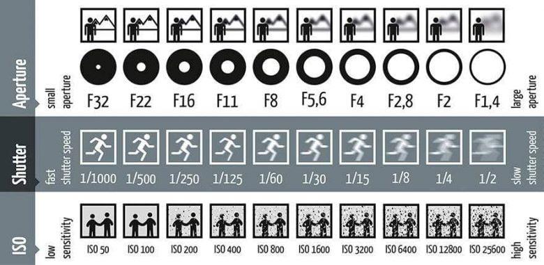 photography-shutter-speed-aperture-iso-cheat-sheet-chart-photoandtips