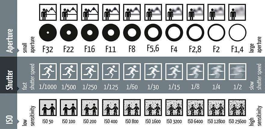 Photography 101: What is Shutter Speed?